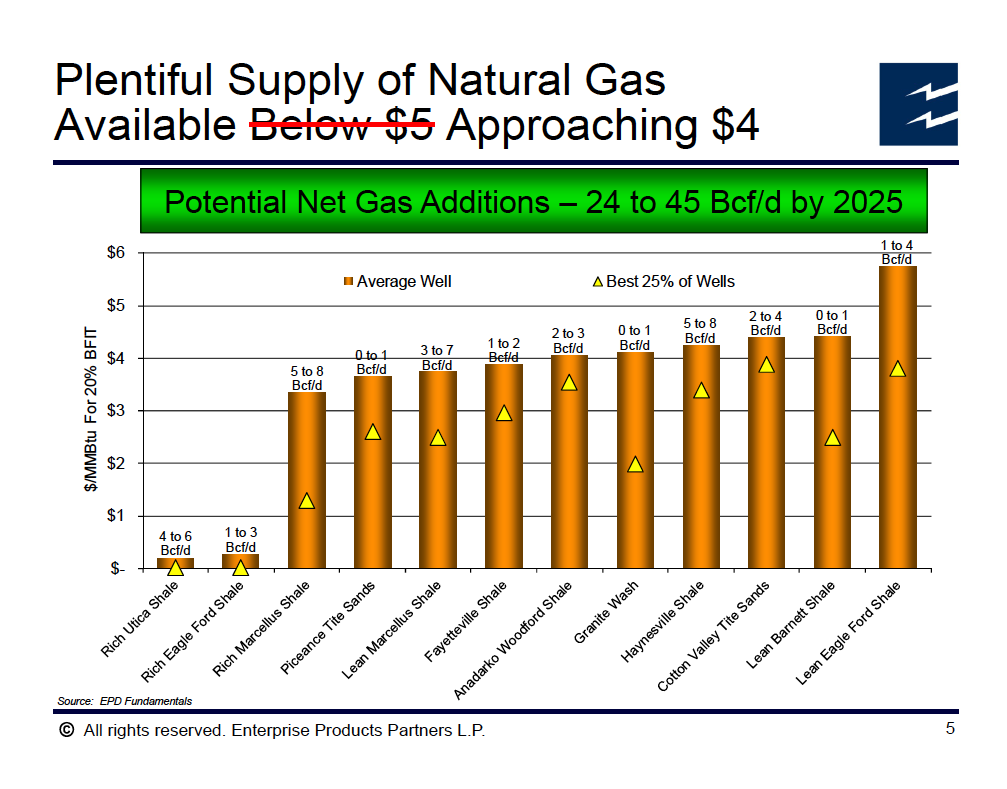 Nick Grealy-US shale-graph 2