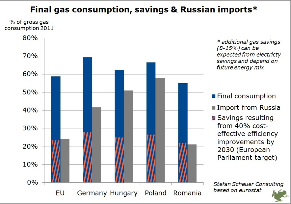 20140321_Russian_gas_and_EU_savings