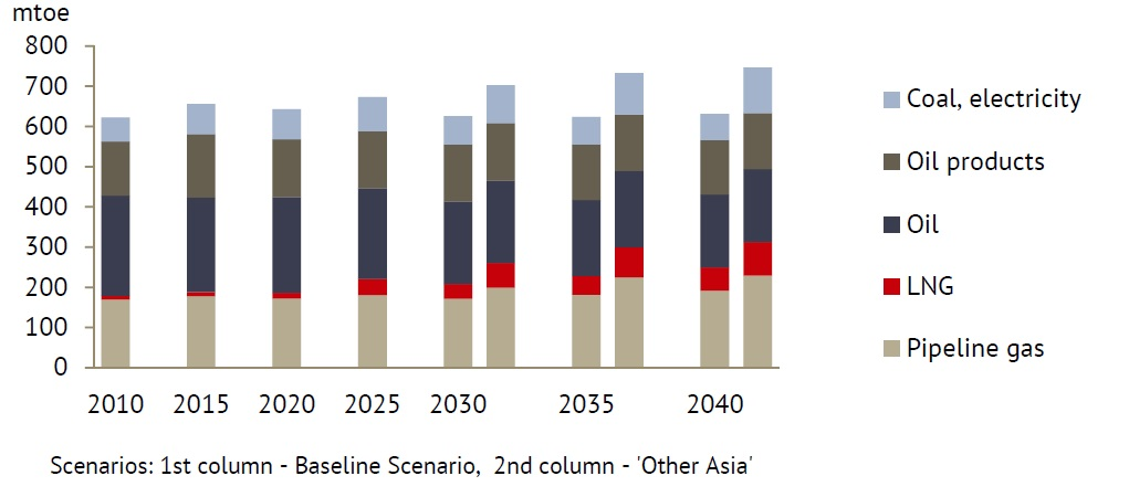 Russian Energy Outlook-figure 4