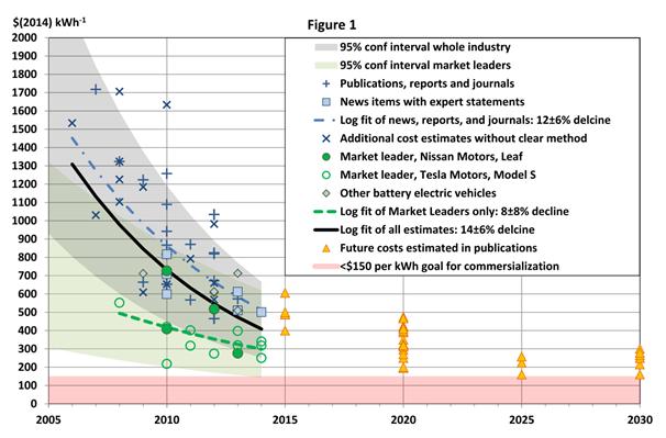 Can Electric Cars Disrupt The Car Market Part 1 No