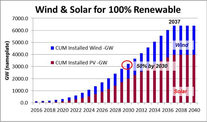 100-renewable-energy-us-2030-1