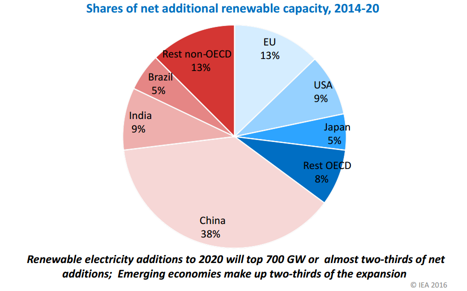 16-17-Shares of net additional renewable capacity IEA