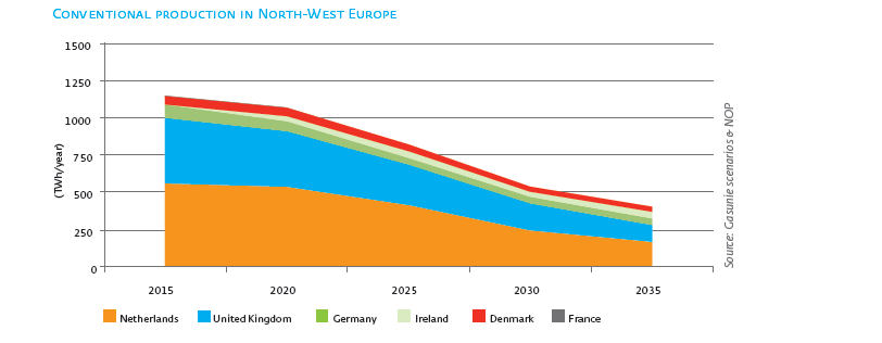 32-35-1-declining domestic gas production NW Europe