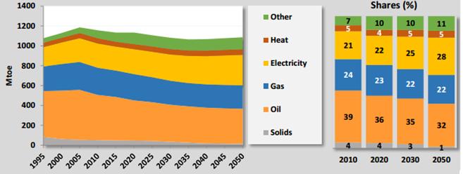 32-35-2-EU reference scenario final energy consumption