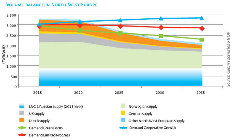 32-35-4-european gas atlas north west european import gap