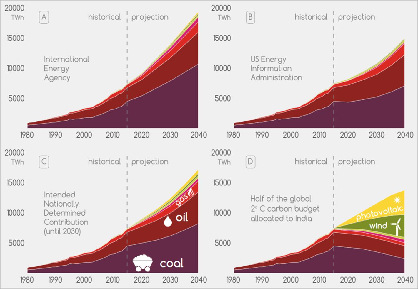 India solar scenarios