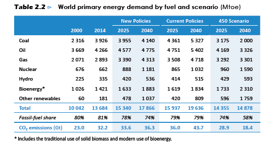 weo2016-world primary energy demand by fuel and scenario