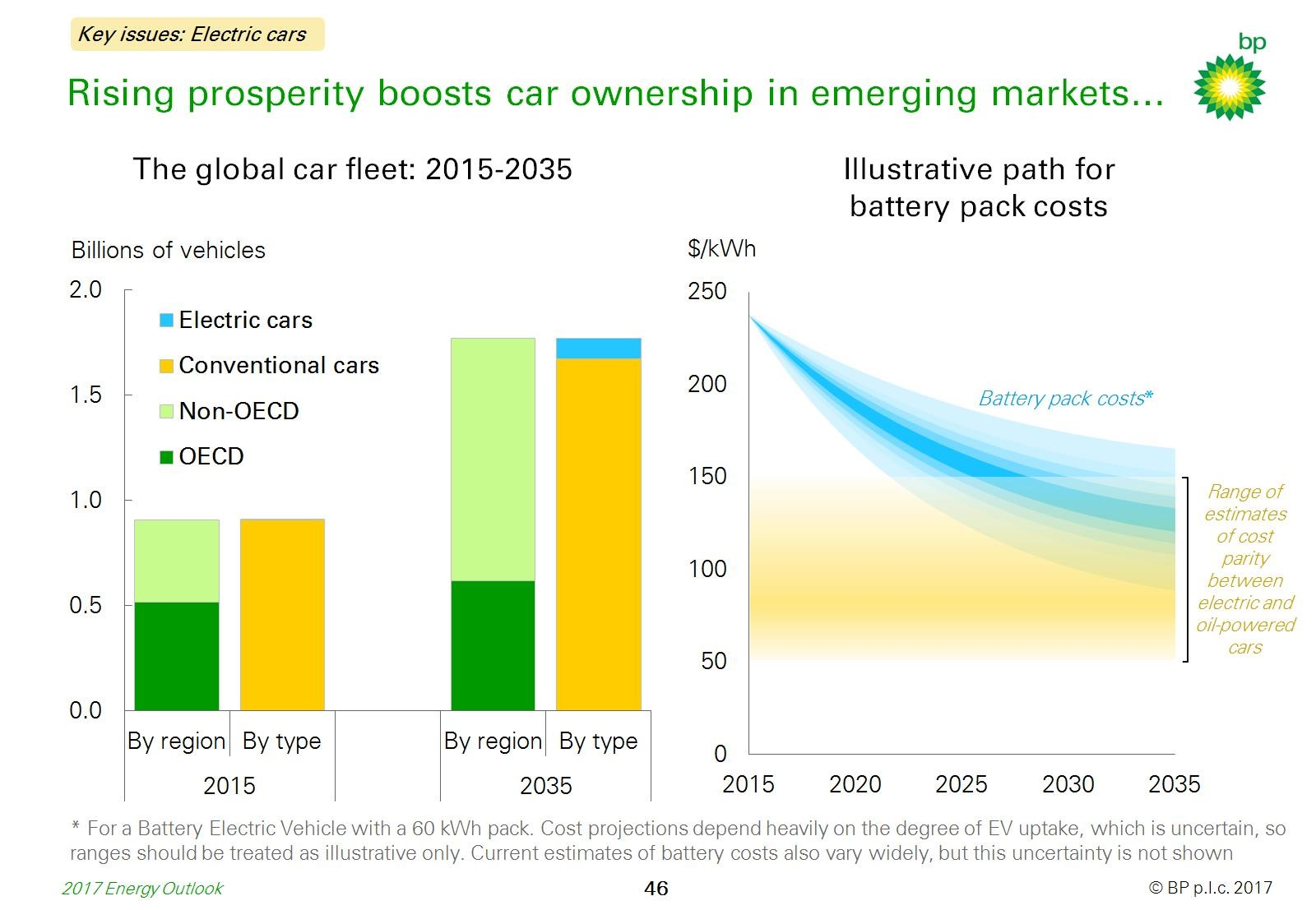 BP's energy outlook: between forecasting and advocacy