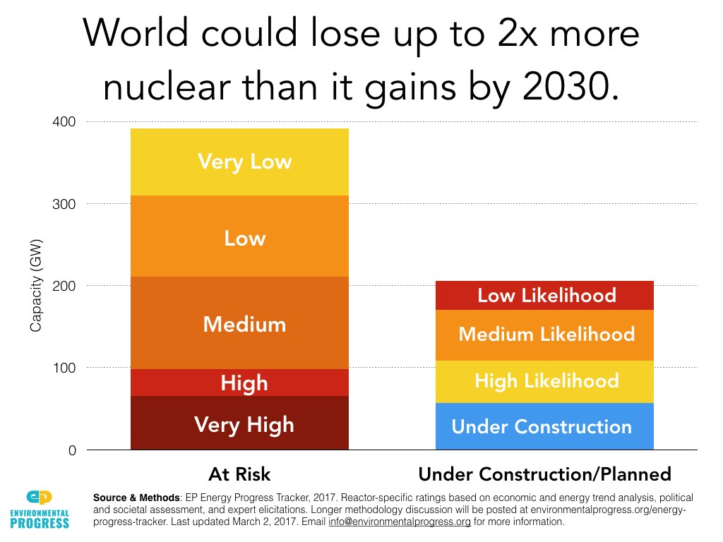 nuclear power as the key to worlds energy problem The battle for the future of nuclear energy  achieve half of its energy being from nuclear power  with nuclear energy if i have a health problem i.