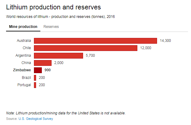 These Four Countries Also Have The Largest Reserves Of Lithium Chile In Particular Is Thought To More Than 50 Known Economic