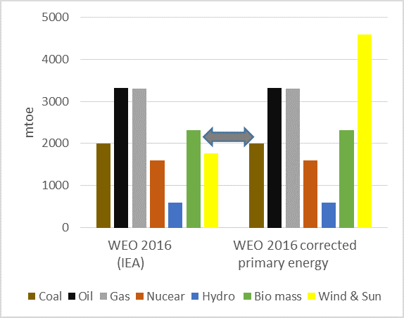 IEA Underreporting Solar & Wind Energy 3–4x Compared To Fossil Fuels ...
