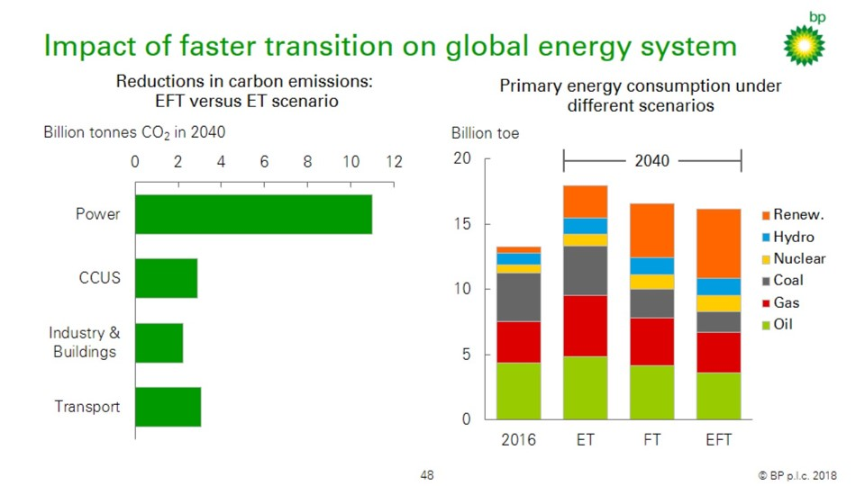 energy transition could be faster Us energy transitions in one graph by david one could look out and see a energy transitions driven by climate change and carbon emissions.