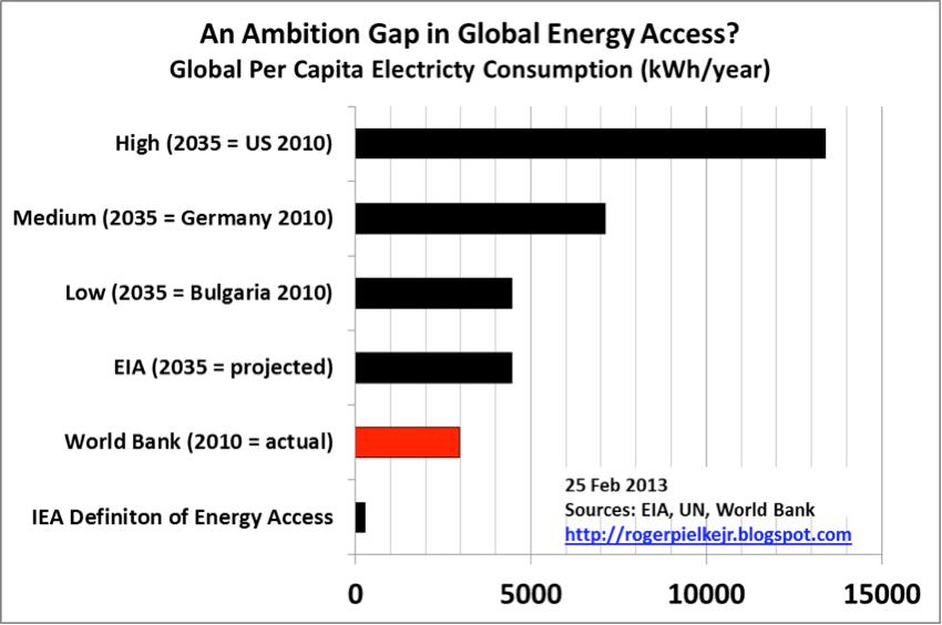 Roger Pielke-an_ambition_gap_in_global_energy_access