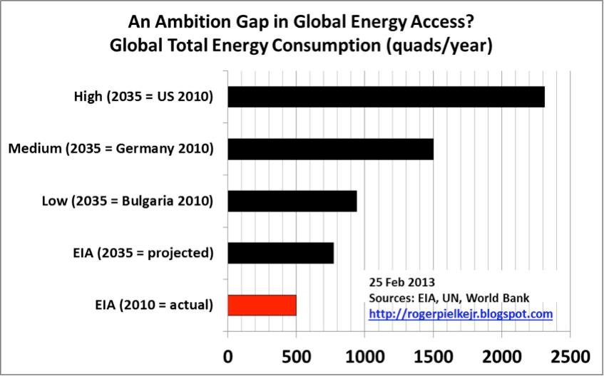 Roger Pielke-an_ambition_gap_in_global_energy_access_part_2