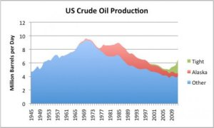 "Figure 3. US crude oil production, divided into ""tight oil,"" oil from Alaska, and all other, based on EIA data."