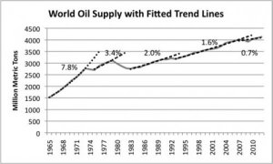 Figure 4. Growth in world oil supply, with fitted trend lines, based on BP 2013 Statistical Review of World Energy data.
