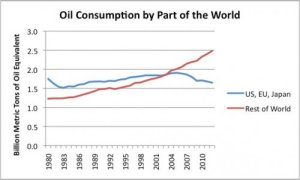 Figure 6. Oil consumption based on BP's 2013 Statistical Review of World Energy.