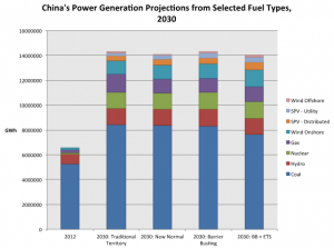 Cohen-Liu China's Power Generation Projects