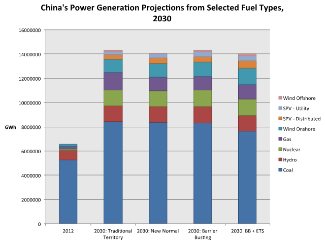 chinas power generation report 10 hours un report suggests usd $240  said in its gas 2018 annual report on tuesday that china will become  gas must make up around 10 percent of the country's power generation energy mix.