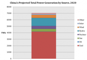 Cohen-Liu China's Project Total Power Generation by Source