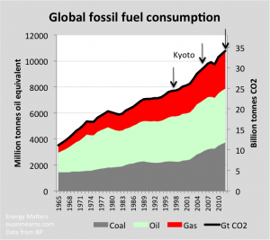 Figure 1 Global fossil fuel consumption expressed in millions of tonnes of oil equivalent (mmtoe) from the 2013 BP statistical review of world energy. Mmtoe converted to CO2 by assuming CH2 as general formula for oil with molecular weight=14 atomic mass units (amu) and a molecular weight for CO2=44 amu. The arrows show landmark dates in the Kyoto process. During this period, CO2 emissions accelerated. The only process to halt the relentless rise in CO2 emissions is spikes in the oil price causing recessions in 1974, 1979 and again in 2008.