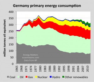 Figure 5 Germany has a diverse primary energy mix of coal, oil, gas, nuclear and renewables.  The growth in other renewables (wind, solar, geothermal, biomass and waste) has gone largely to fill the gap left by closure of nuclear power stations and has made effectively zero contribution to the reduction of global CO2 emissions.
