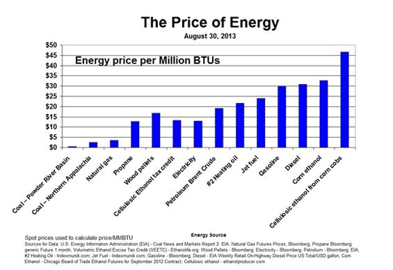 US Shale Gas (II)-graph 2 - Energy Post