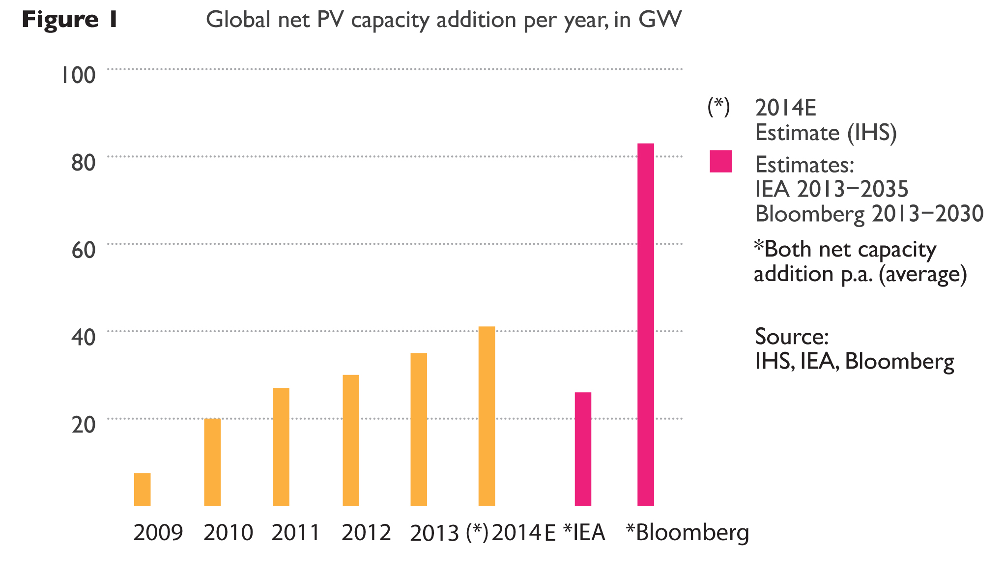 How the IEA exaggerates the costs and underestimates the growth of
