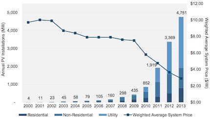 US solar installations 2014