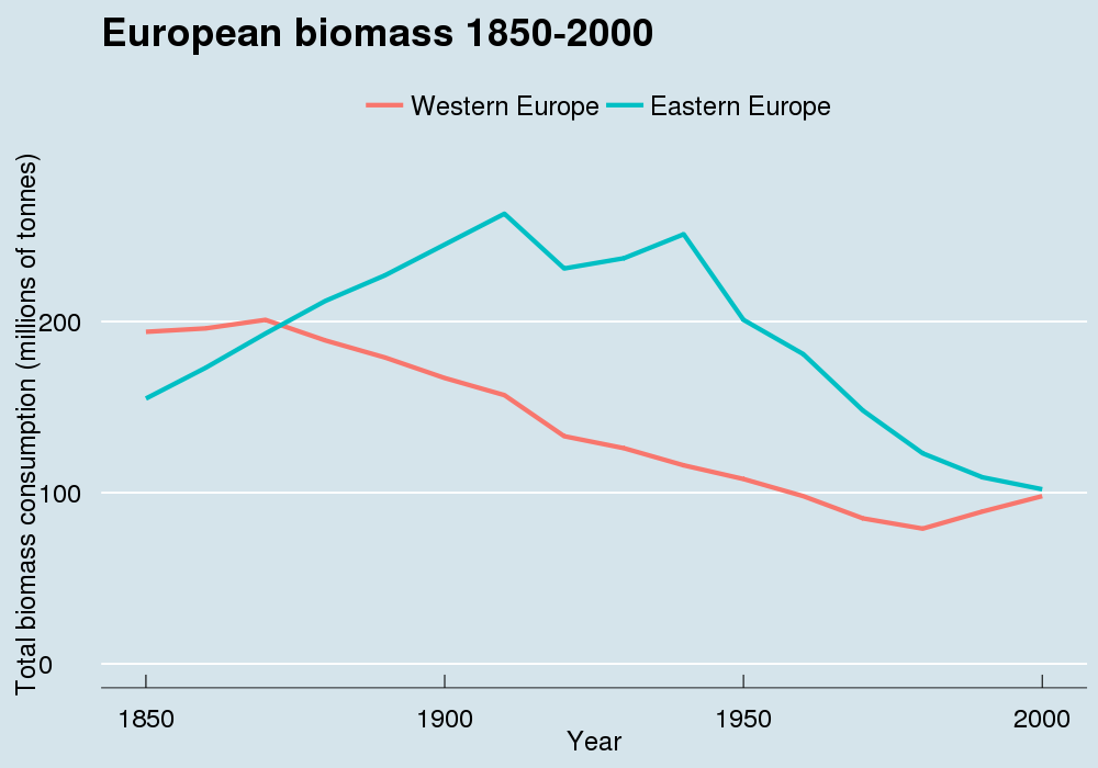 Robert Wilson-2-European biomass 1850-2000