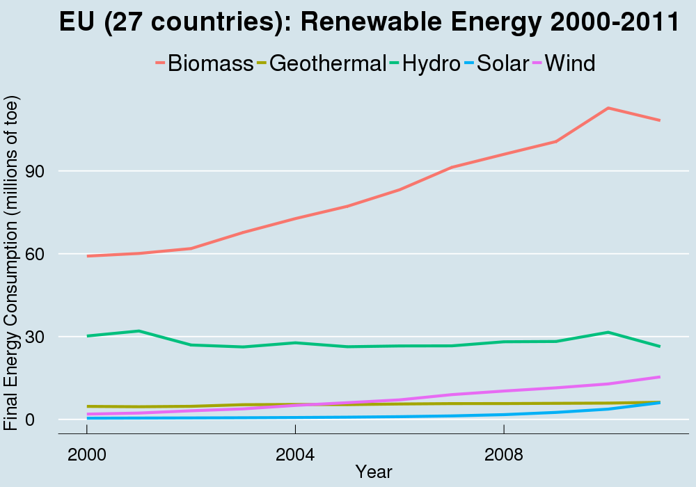 Robert Wilson-3-EU 27 rrenewable energy-2000-2011