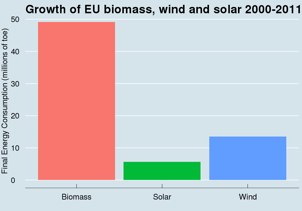Robert Wilson-4-Growth of EU biomass, wind and solar 2000-2011