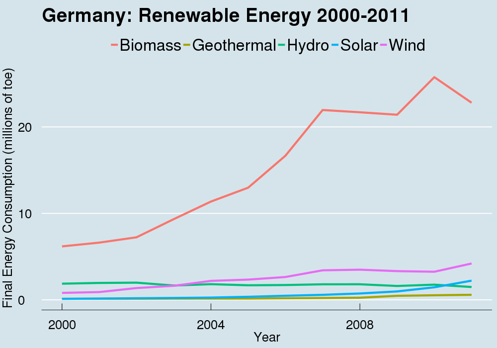 Robert Wilson-5-Germany Renewable Energy 2000-2011