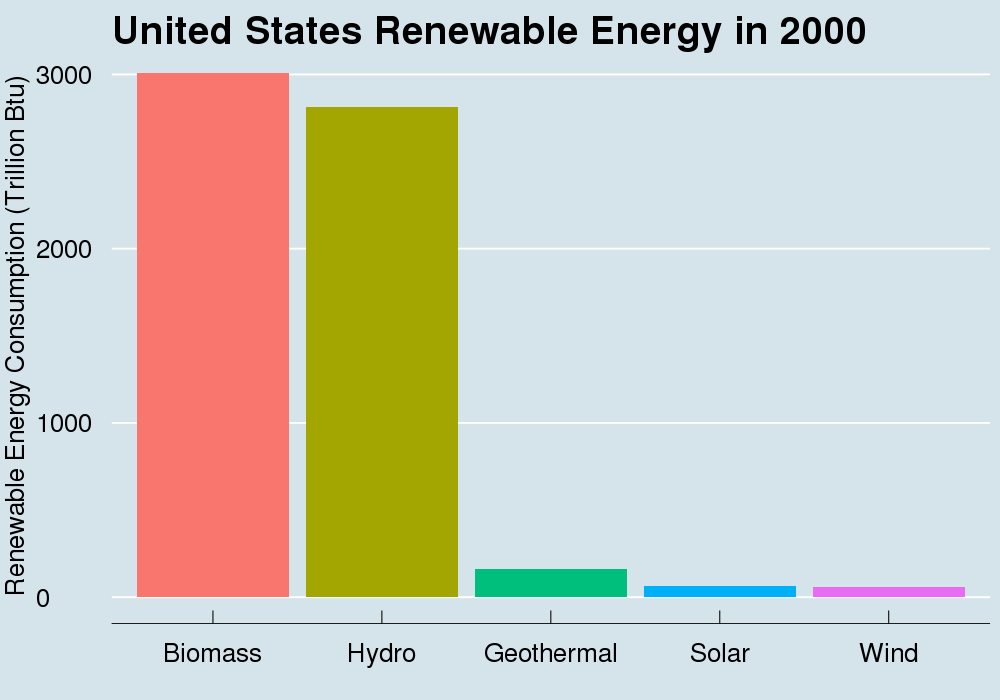 Robret Wilson-7-US renewable energy in 2000