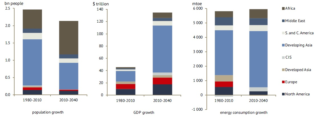 Russian Energy Outlook-figure 1