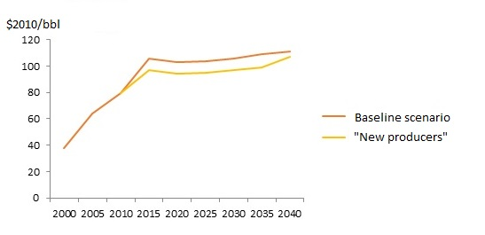Russian Energy Outlook-figure 2