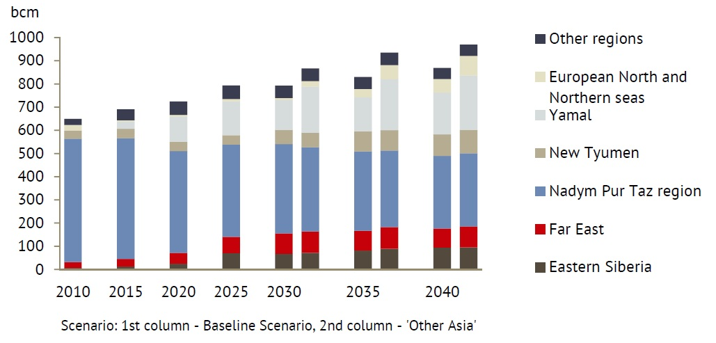 Russian Energy Outlook-figure 6
