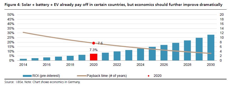 UBS-solar-payback-1