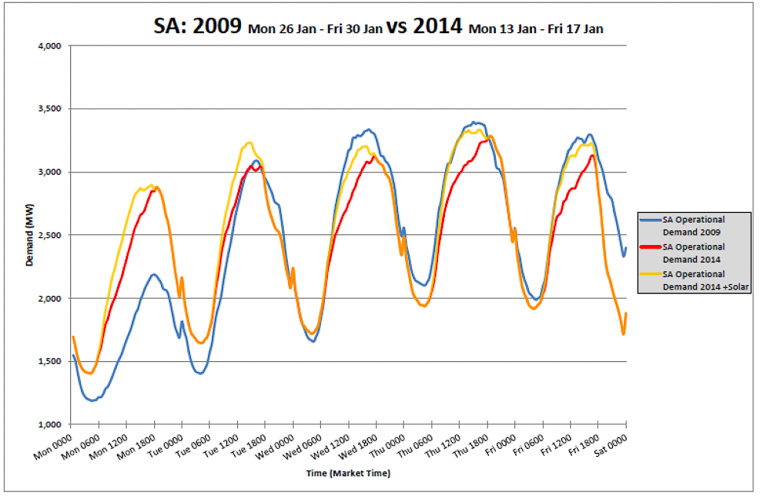 The blue represents demand during a 2009 heatwave, before solar was widespread. The red line represents demand during the 2014 heatwave. The gold line shows solar power ramping up and feeding in to the grid slightly ahead of the rise in demand in 2014 - pushing the peaks later in to the day and cutting their length.