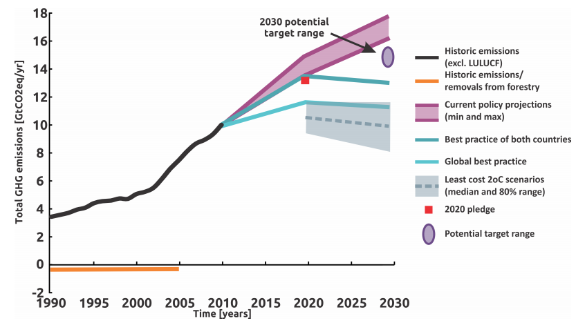 Carbon Brief US-China climate graph 1