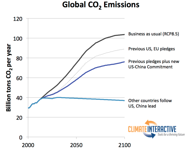 Carbon Brief US-China climate graph 3