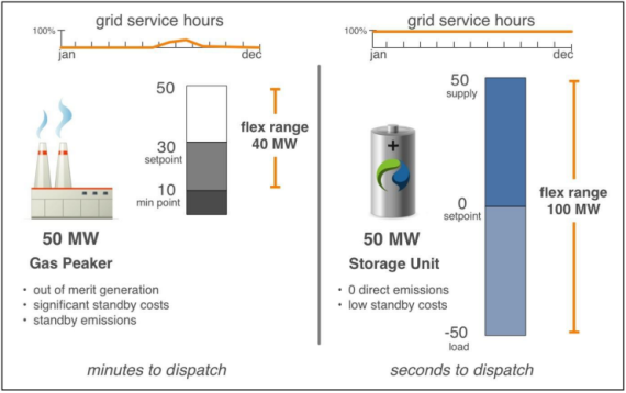 Where battery storage graph 1