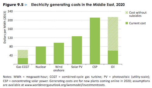 fossil fuel subsidies graph 2