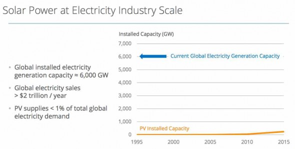 solar greatest opportunity graph 1