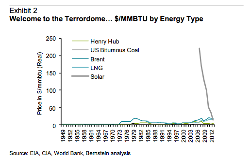 solar greatest opportunity graph 3