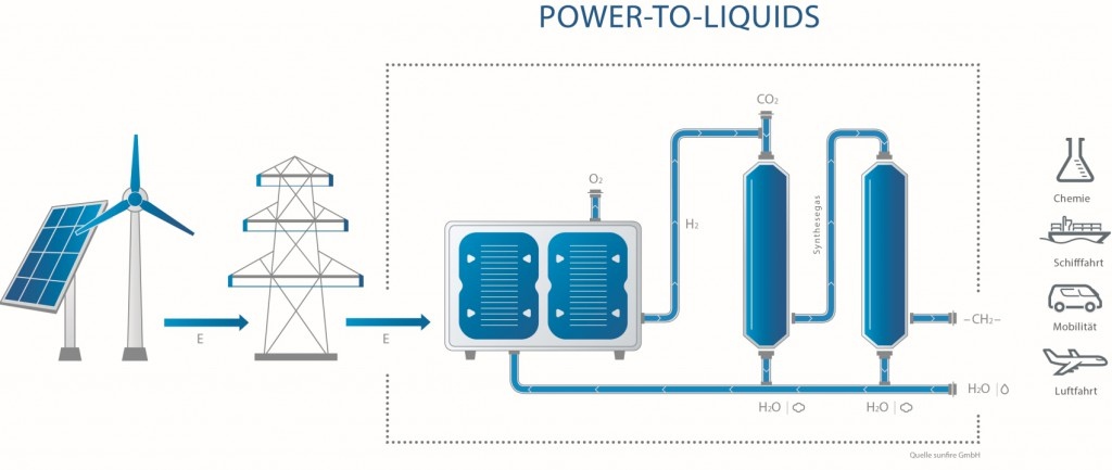 sunfire Power-to-Liquids Prozess_72dpi