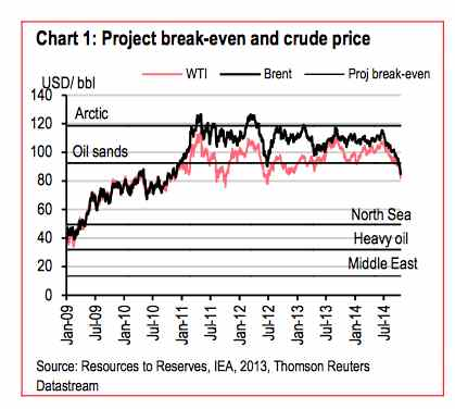 why oil price crash graph 1
