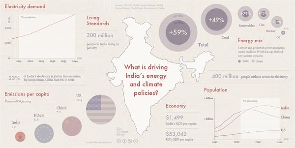 India graph 1