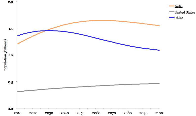 India graph 3