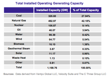 total installed capacity US